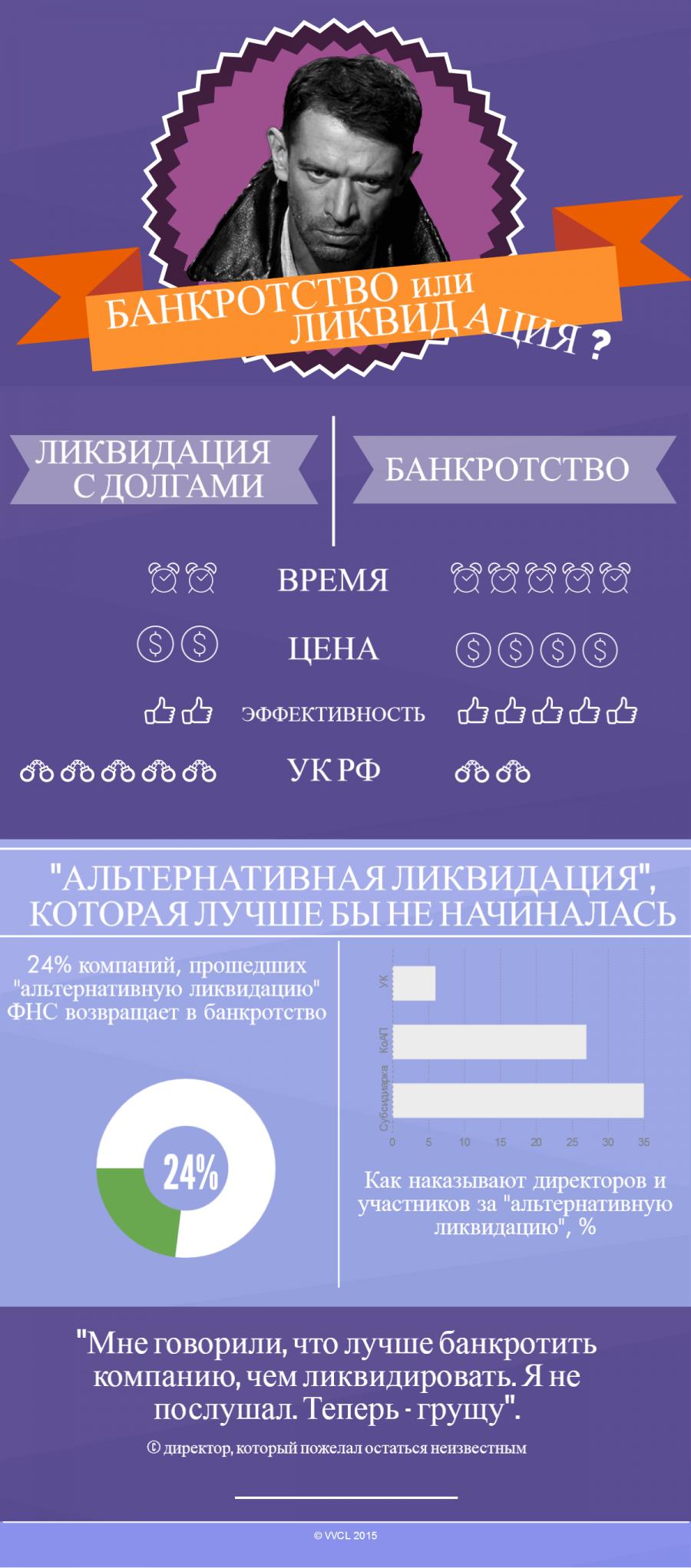 банкротство и ликвидация предприятия цена в москве